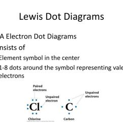 3 lewis dot diagrams aka electron dot diagrams consists of element symbol in the center  [ 1024 x 768 Pixel ]