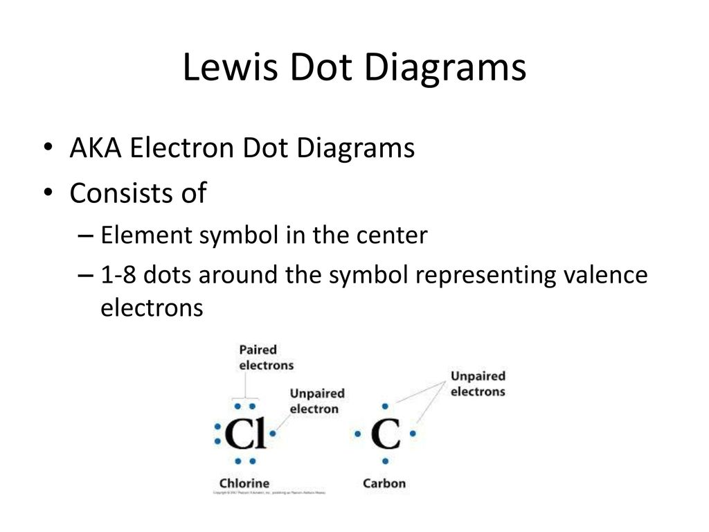 hight resolution of 3 lewis dot diagrams aka electron dot diagrams consists of element symbol in the center