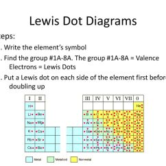 Lewis Dot Diagram Steps Pioneer Avic N2 Wiring Dots Ionic Bonding Ppt Download 4 Diagrams