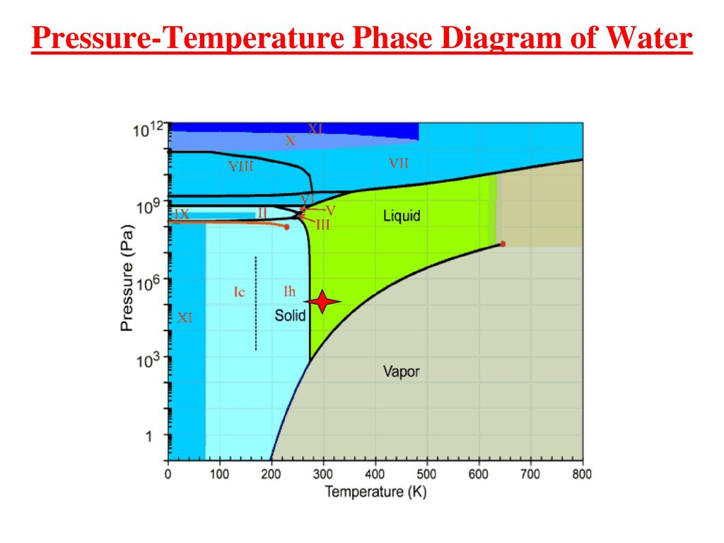 hight resolution of 14 pressure temperature phase diagram of water