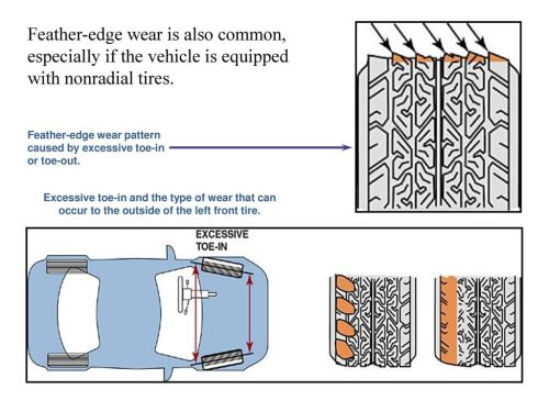 small resolution of feather edge wear is also common especially if the vehicle is equipped with nonradial