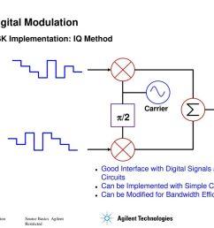 i q digital modulation p 2 psk implementation iq method carrier 47 digital signal generator block diagram [ 1024 x 768 Pixel ]