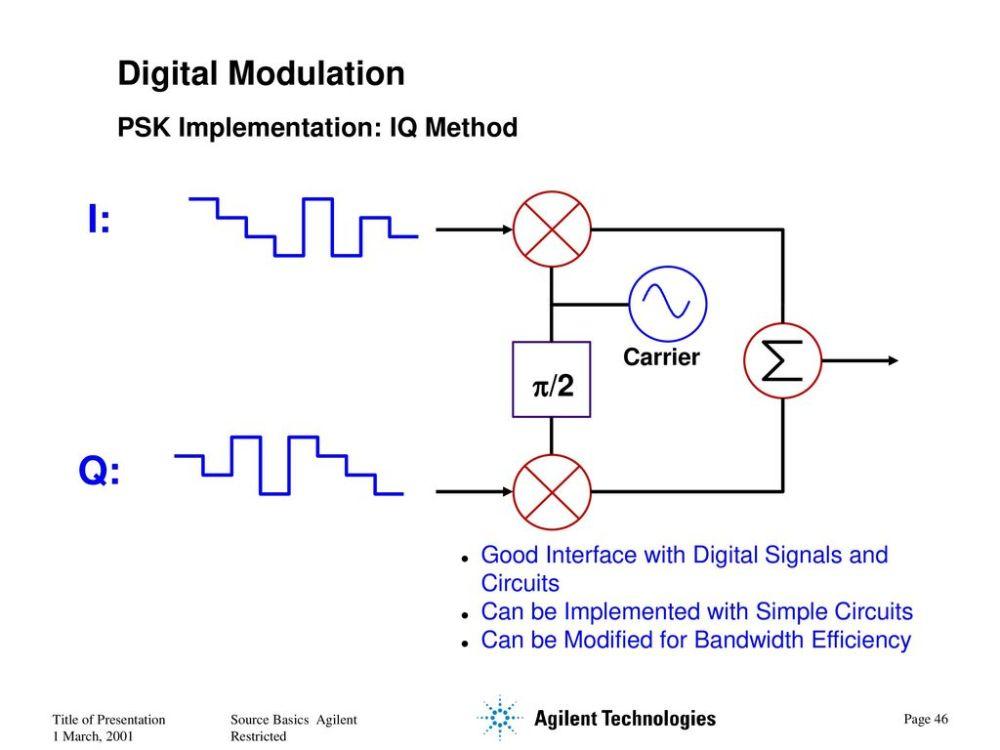 medium resolution of i q digital modulation p 2 psk implementation iq method carrier 47 digital signal generator block diagram