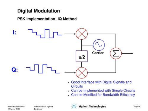 small resolution of i q digital modulation p 2 psk implementation iq method carrier 47 digital signal generator block diagram