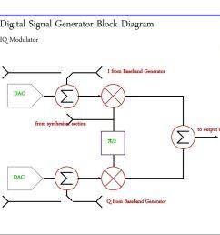 digital signal generator block diagram [ 1024 x 791 Pixel ]