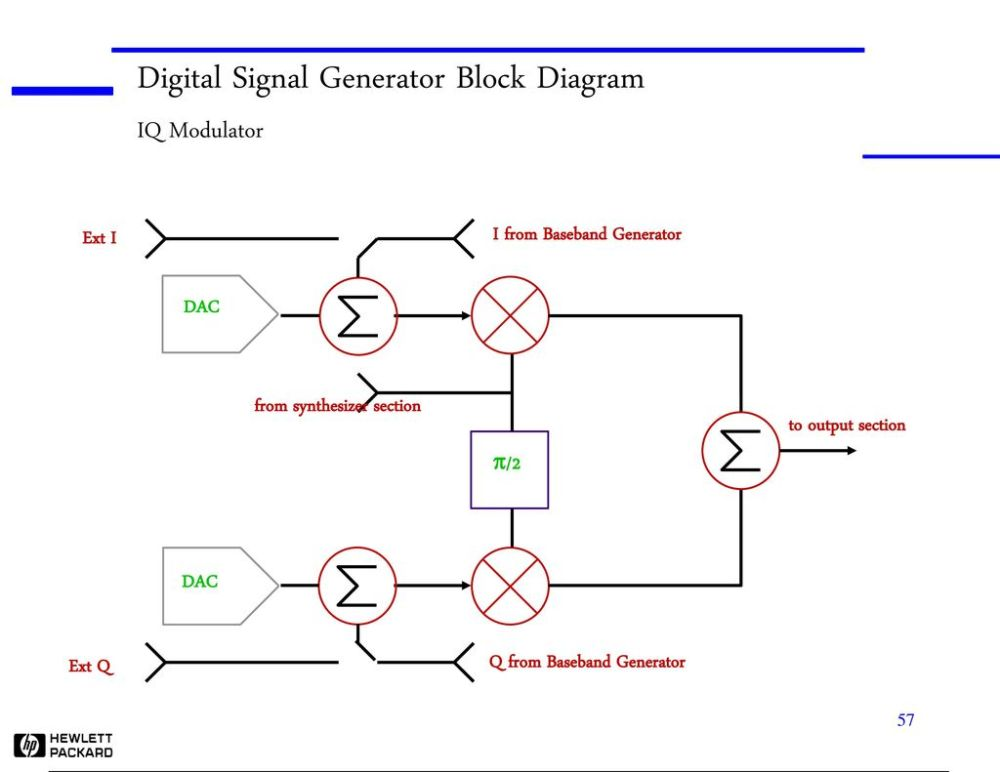 medium resolution of digital signal generator block diagram