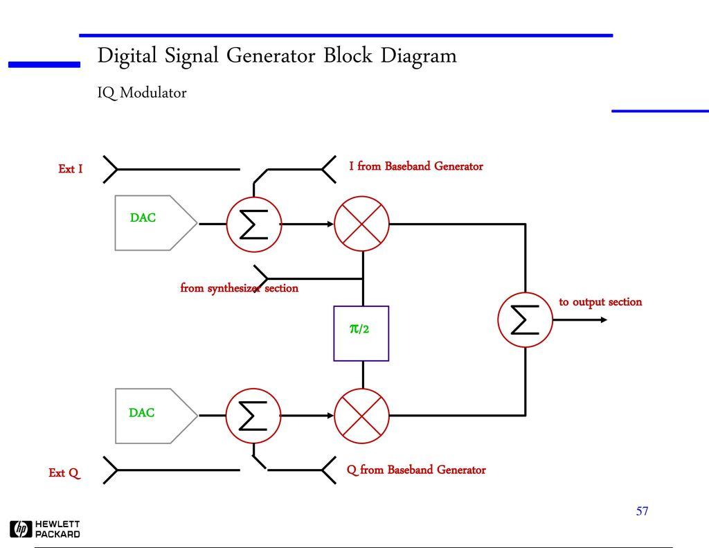 hight resolution of digital signal generator block diagram