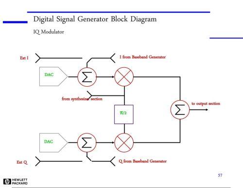 small resolution of digital signal generator block diagram