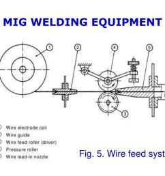 11 mig welding equipment fig 5 wire feed system teknologi dan rekayasa [ 1024 x 768 Pixel ]