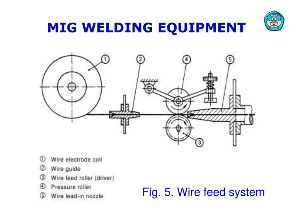 medium resolution of 11 mig welding equipment fig 5 wire feed system teknologi dan rekayasa