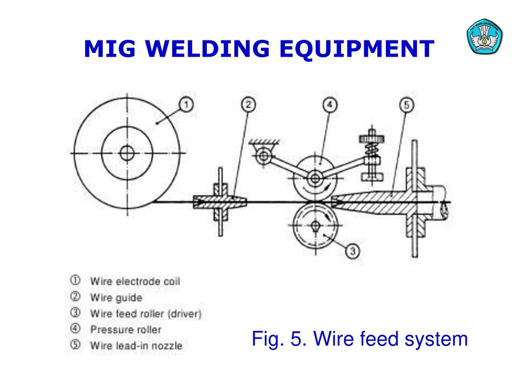 hight resolution of 11 mig welding equipment fig 5 wire feed system teknologi dan rekayasa