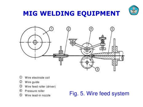 small resolution of 11 mig welding equipment fig 5 wire feed system teknologi dan rekayasa