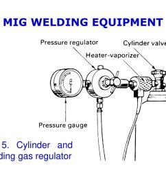 mig welding equipment fig 5 cylinder and shielding gas regulator [ 1024 x 768 Pixel ]