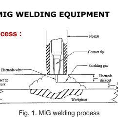 mig welding equipment process fig 1 mig welding process [ 1024 x 768 Pixel ]