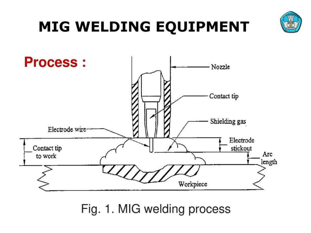 medium resolution of mig welding equipment process fig 1 mig welding process