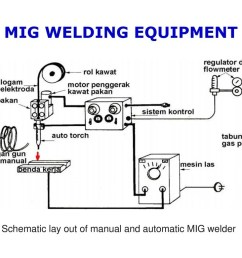 mig welding equipment diagram [ 1024 x 768 Pixel ]