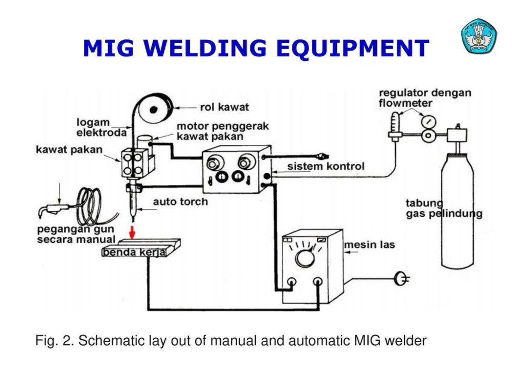 medium resolution of mig welding equipment diagram