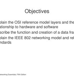 objectives explain the osi reference model layers and their relationship to hardware and software  [ 1024 x 768 Pixel ]
