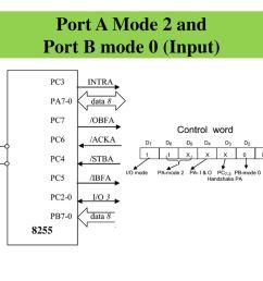 29 port  [ 1024 x 768 Pixel ]