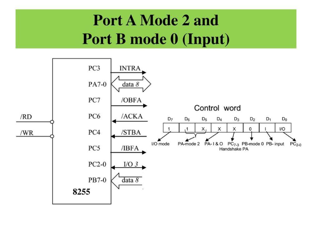 medium resolution of 29 port