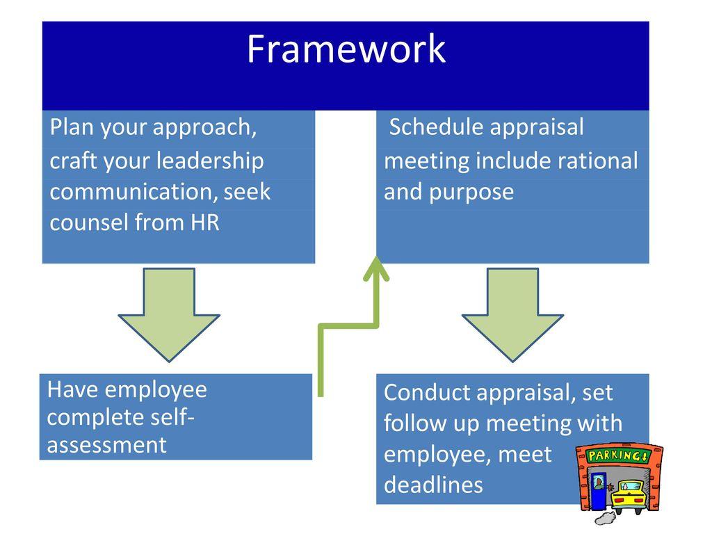 Framework Plan Your Approach, Schedule Appraisal Craft Your Leadership