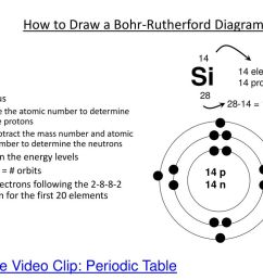 the structure of the atom ppt download model of atom with electron configuration silicon bohr rutherford diagram for silicon [ 1024 x 768 Pixel ]
