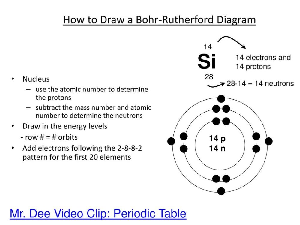 medium resolution of the structure of the atom ppt download model of atom with electron configuration silicon bohr rutherford diagram for silicon