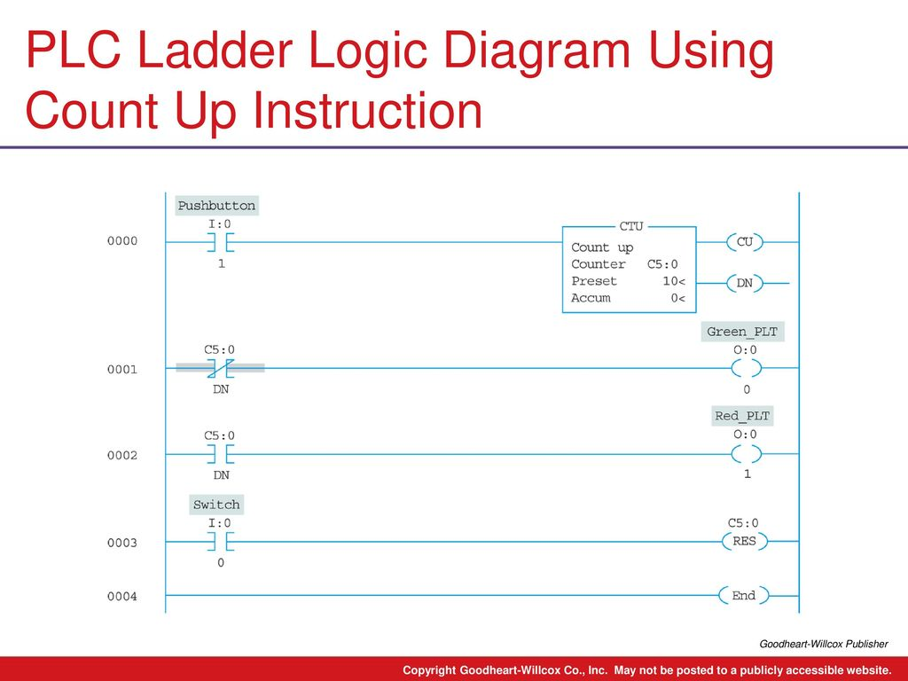 hight resolution of plc ladder logic diagram using count up instruction