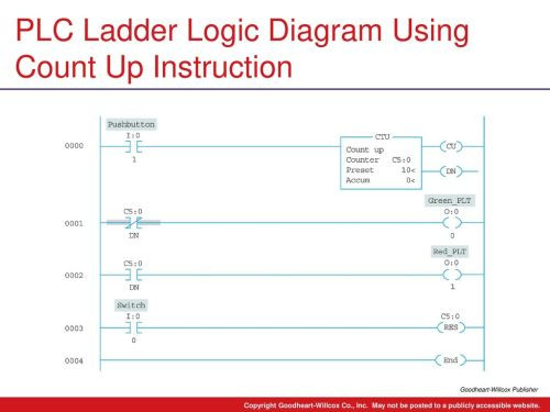 small resolution of plc ladder logic diagram using count up instruction