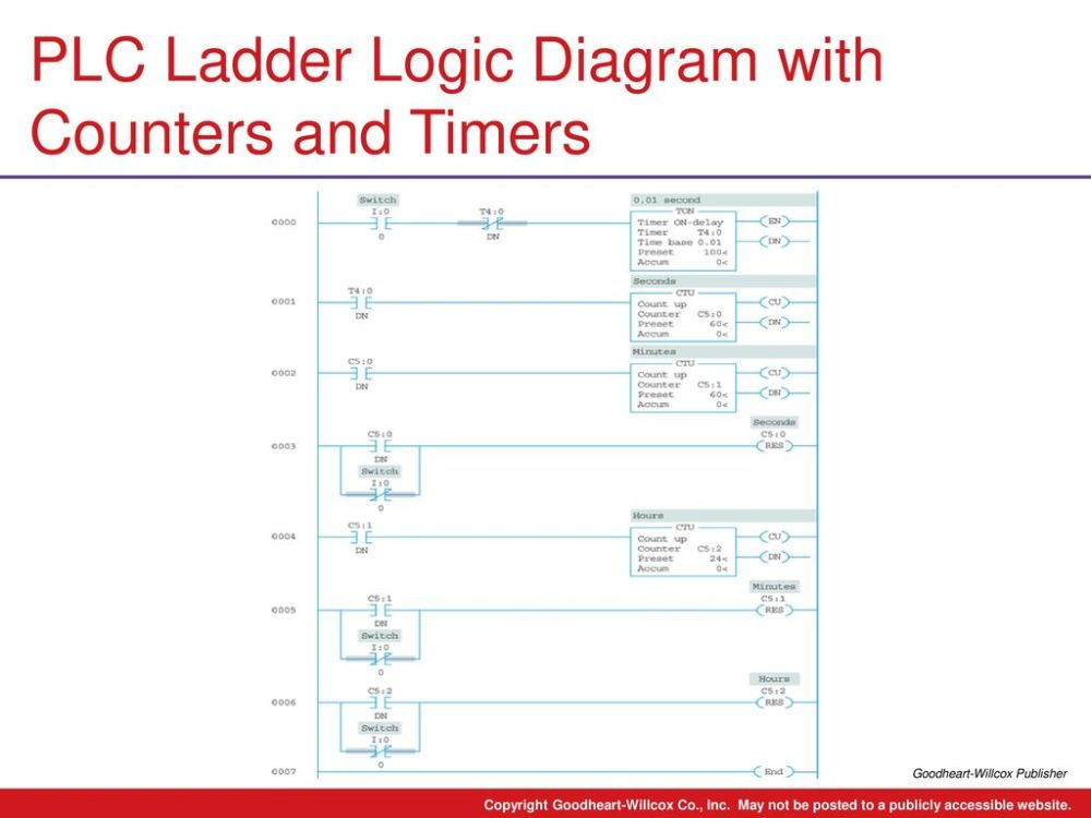 medium resolution of plc ladder logic diagram with counters and timers