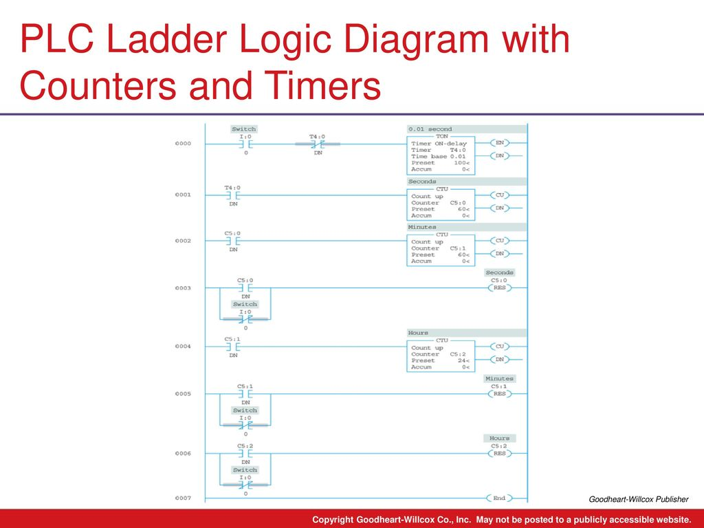 hight resolution of plc ladder logic diagram with counters and timers