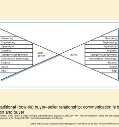 figure 9 1 traditional bow tie buyer seller relationship communication is between [ 1024 x 768 Pixel ]