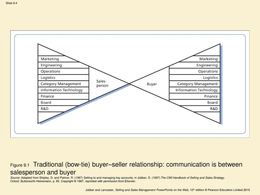 medium resolution of figure 9 1 traditional bow tie buyer seller relationship communication is between