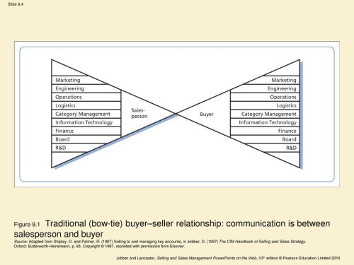 small resolution of figure 9 1 traditional bow tie buyer seller relationship communication is between