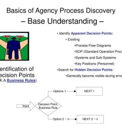 basics of agency process discovery base understanding  [ 1024 x 768 Pixel ]