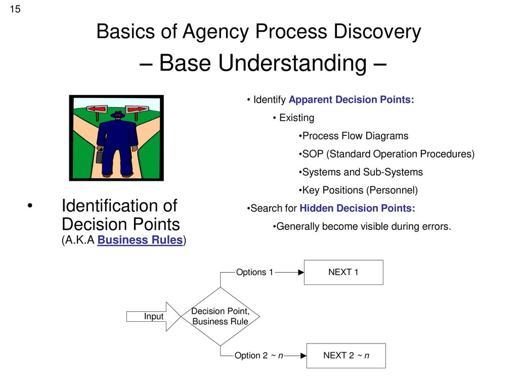 hight resolution of basics of agency process discovery base understanding