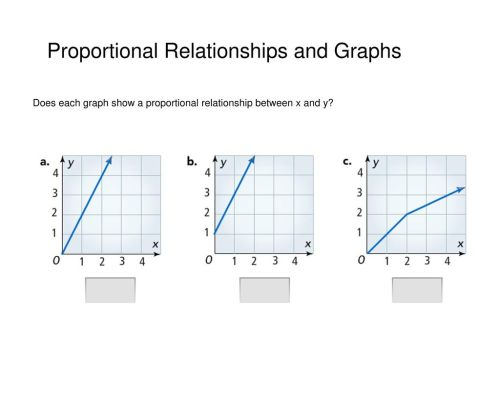 small resolution of Proportional Relationships and Graphs - ppt download