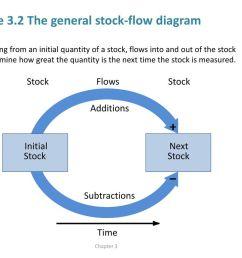 figure 3 2 the general stock flow diagram [ 1024 x 768 Pixel ]