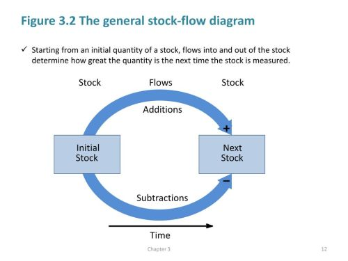 small resolution of figure 3 2 the general stock flow diagram
