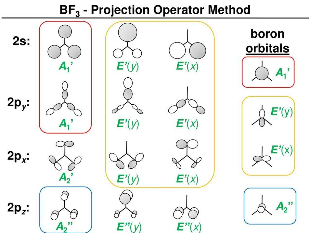 medium resolution of 2 bf3 projection operator method
