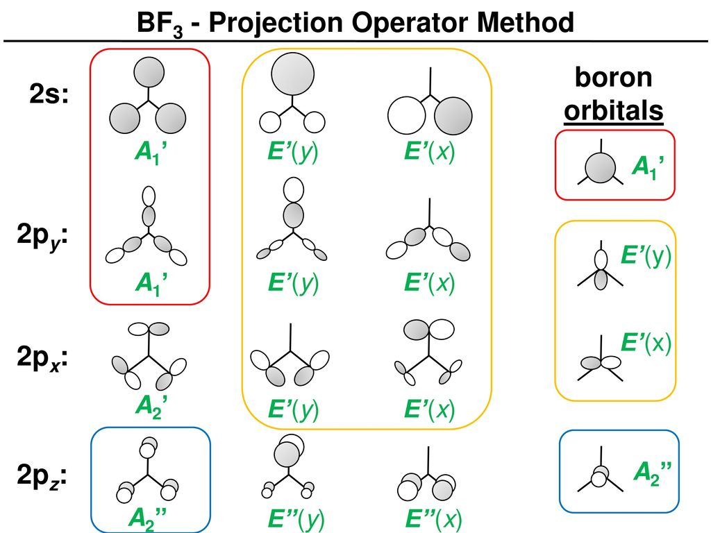 hight resolution of 2 bf3 projection operator method