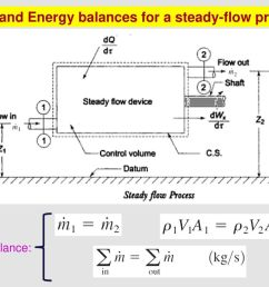 mass and energy balances for a steady flow process [ 1024 x 768 Pixel ]