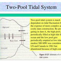 tidal dam schematic trusted wiring diagrams tidal power plant block diagram  [ 1024 x 768 Pixel ]
