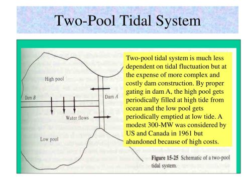 small resolution of tidal dam schematic trusted wiring diagrams tidal power plant block diagram