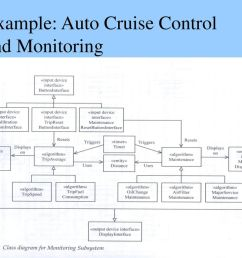 33 example auto cruise control and monitoring [ 1024 x 768 Pixel ]