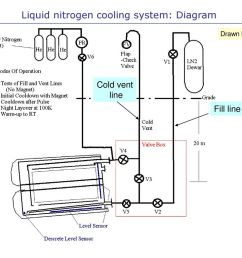 2 liquid nitrogen cooling system diagram [ 1024 x 768 Pixel ]