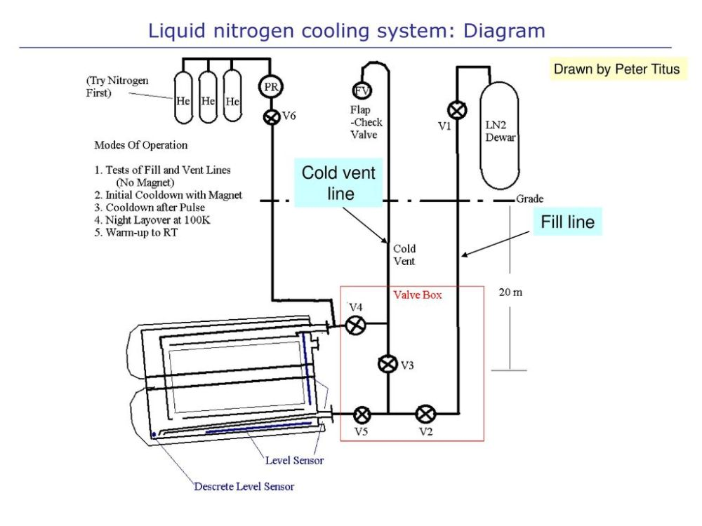 medium resolution of 2 liquid nitrogen cooling system diagram