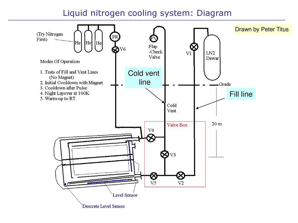 hight resolution of 2 liquid nitrogen cooling system diagram