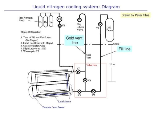 small resolution of 2 liquid nitrogen cooling system diagram