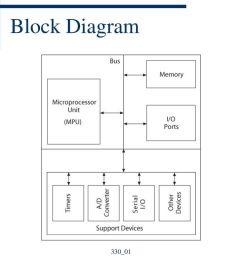 4 block diagram 330 01 4 elec 330 elec 330 4 [ 1024 x 768 Pixel ]